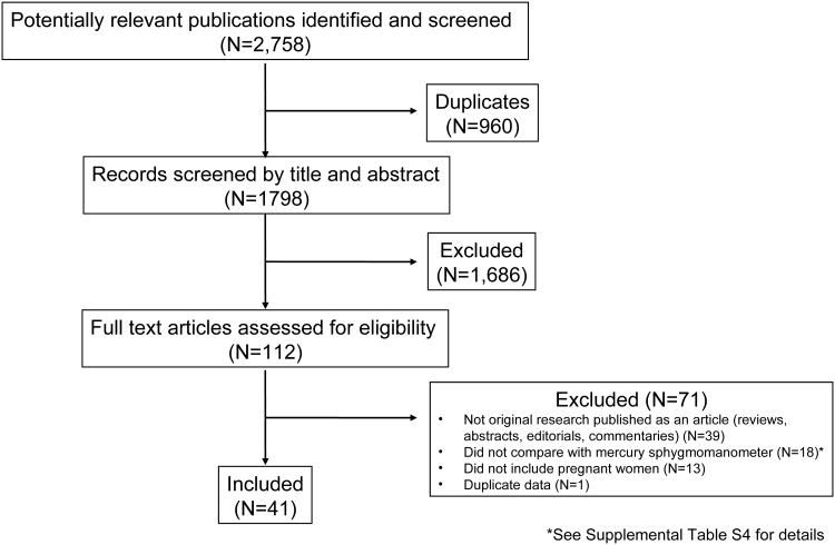 Accuracy of Blood Pressure Measurement Devices in Pregnancy: A Systematic Review of Validation Studies.